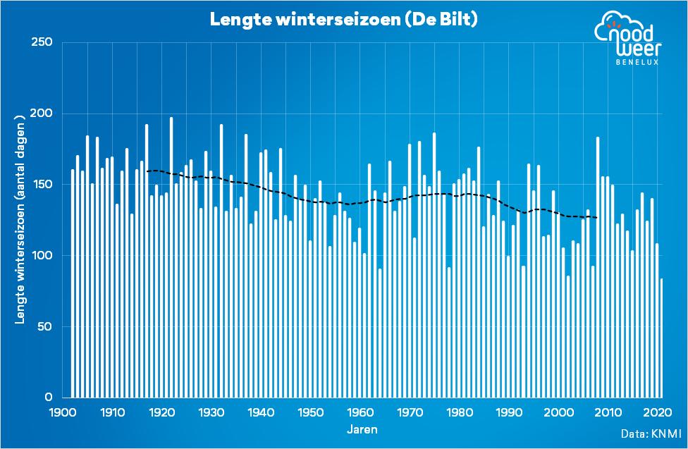 Lengte winterseizoen in De Bilt