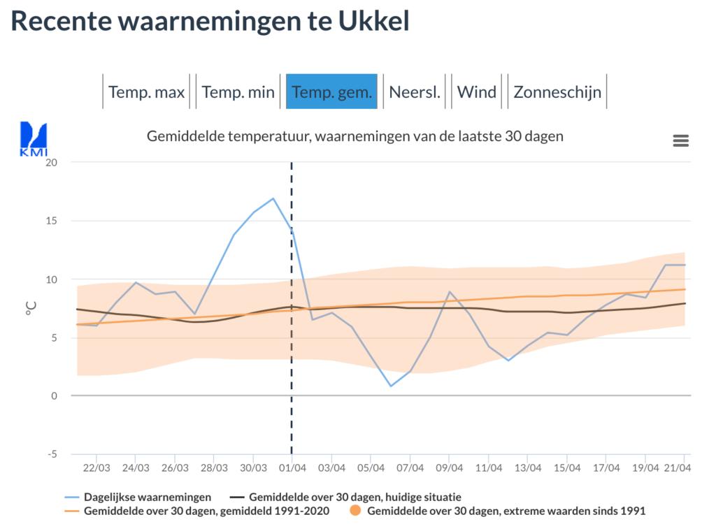 In Ukkel lag de gemiddelde temperaturen voor de meeste dagen in april tot nu toe onder normaal (zwarte lijn). (KMI)