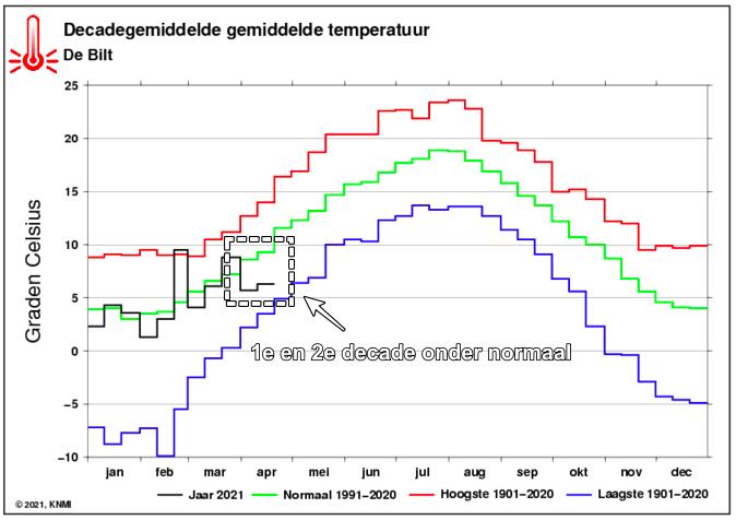 De temperatuur tijdens de eerste en twee decade van april 2021 lag duidelijk onder normaal (groene lijn). (KNMI)