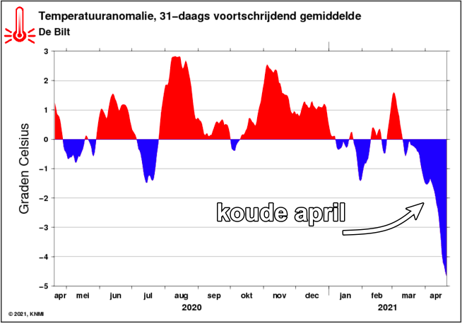 Het 31-daags voortschrijdend gemiddelde is half april gedaald tot bijna -5°C onder normaal. (KNMI)