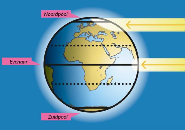 Het verschil in inkomende zonne-instraling tussen pool en evenaar