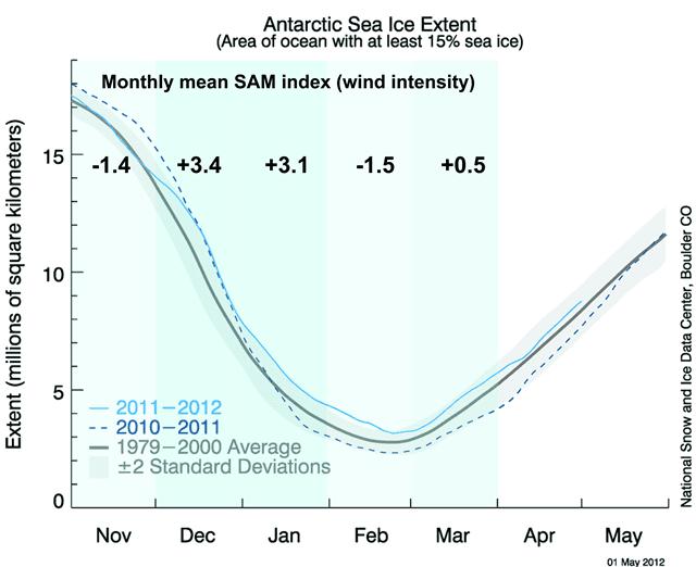 ijsniveau op Antarctica