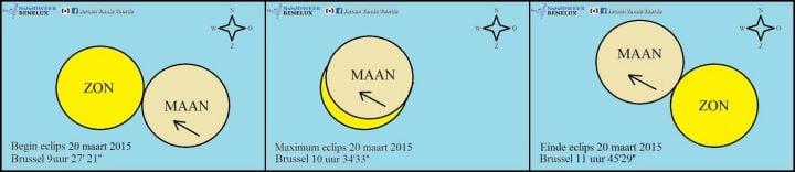 uitleg zonsverduistering