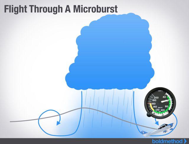verlies aan snelheid microburst