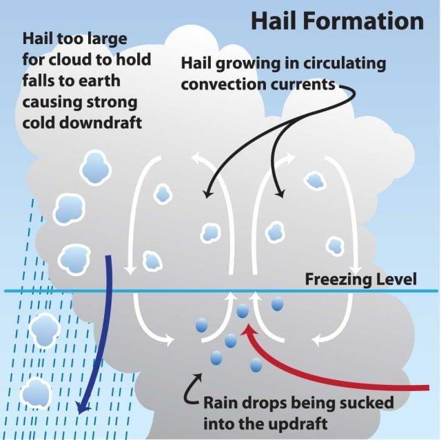 hail growth zone