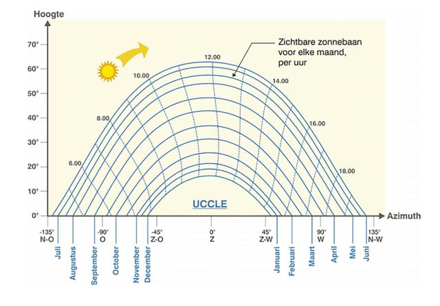 illustratie daglengtes tijdens maanden