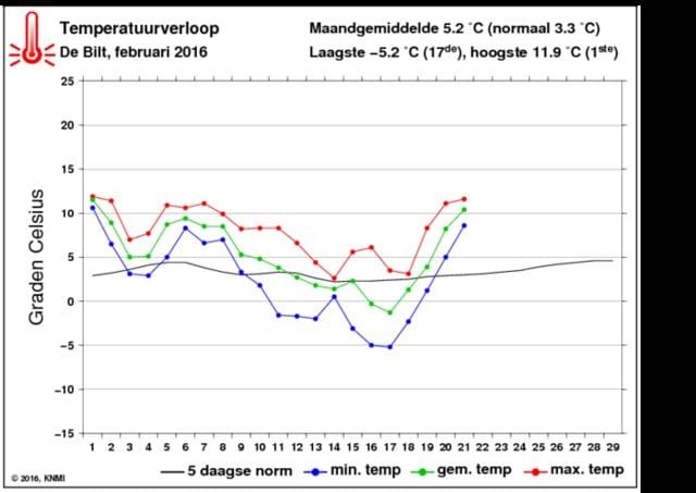 temperatuurverloop-februari