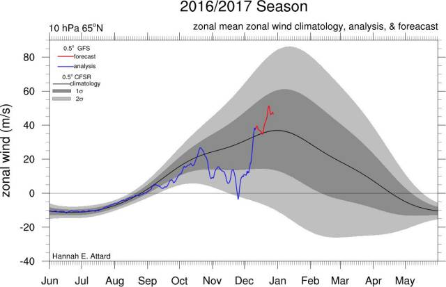 gezondheid stratosfeer en polar vortex