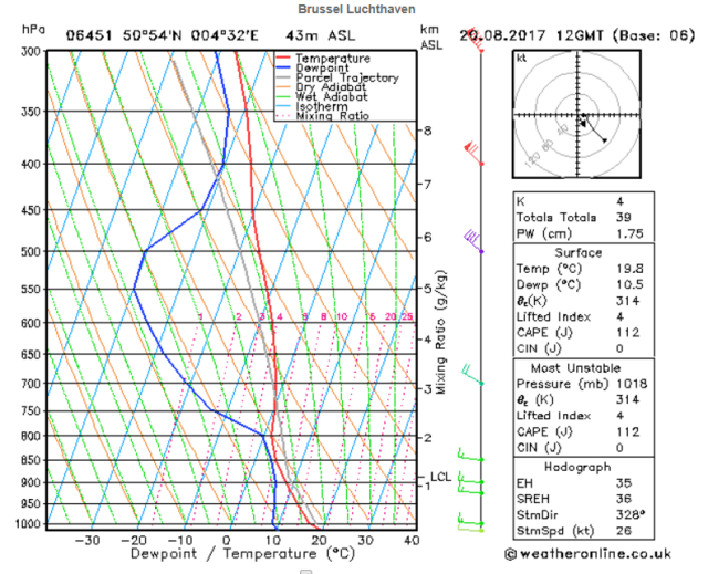 soundings in de meteorologie