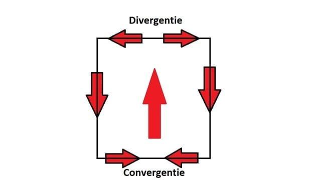 straalstroom en convergentie