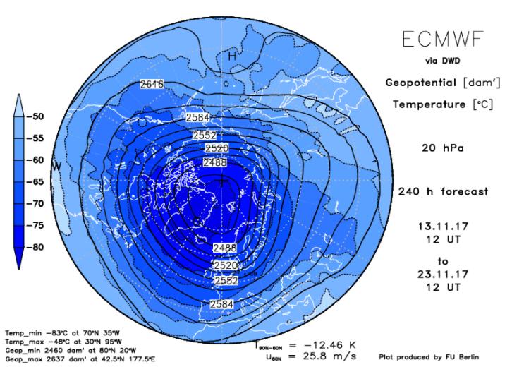 verwachting polar vortex