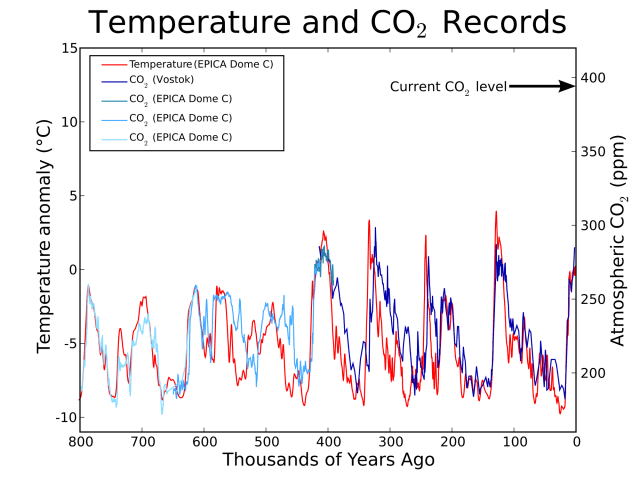 Figuur 3_Globale Co2-concentratie en temperatuurverloop