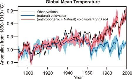 Figuur 4_Globale temperatuurafwijking - natuurlijk en antropogeen