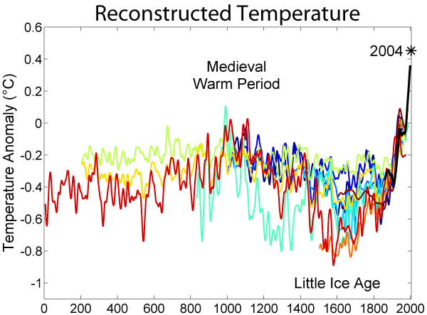 Figuur 5_Globaal temperatuurverloop afgelopen 2000 jaar