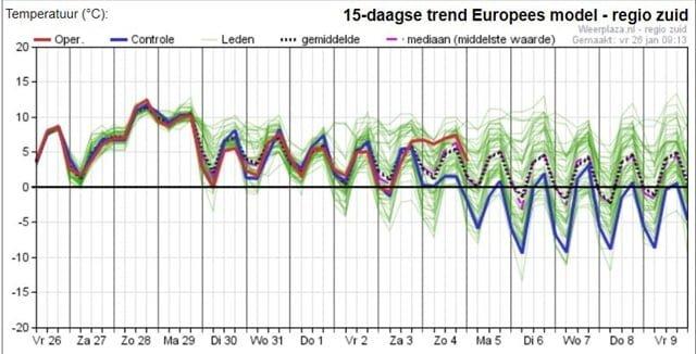 pluim EC structureel winterweer in de maak?