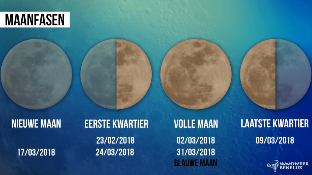 Maanfasen maart 2018