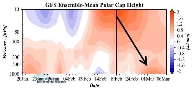 Polar Vortex instorting