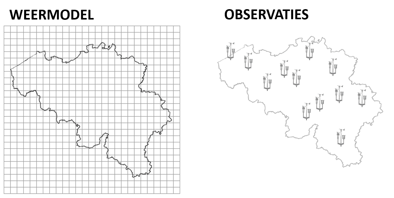 Mismatch tussen grid en observaties