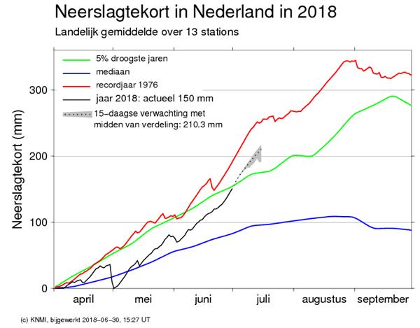 Het voorspelde neerslagtekort in Nederland