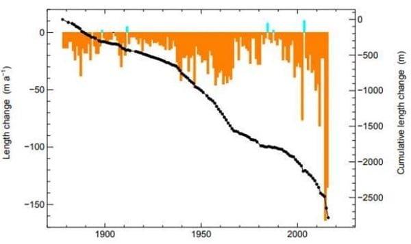Terugtrekking Morteratsch gletsjer