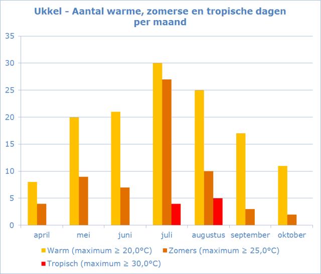 Ukkel eindstand warmte 2018