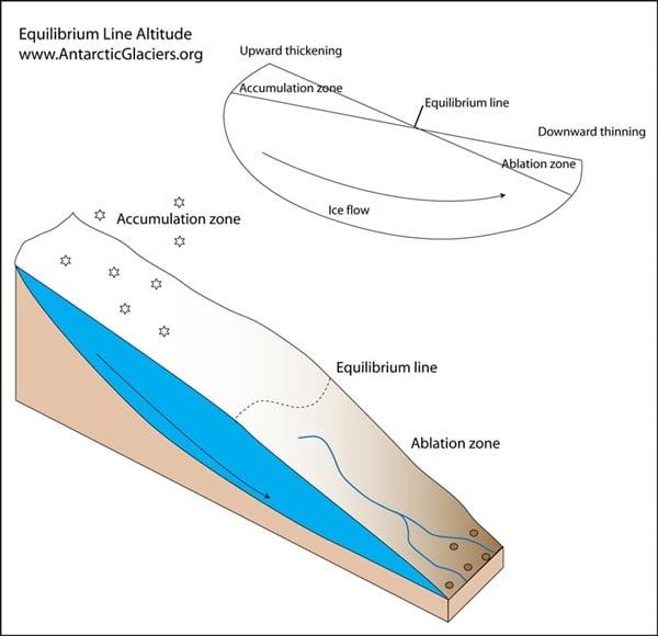 Zones van een gletsjer