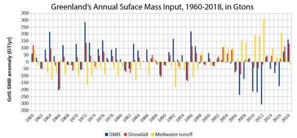 Massa balans Groenland