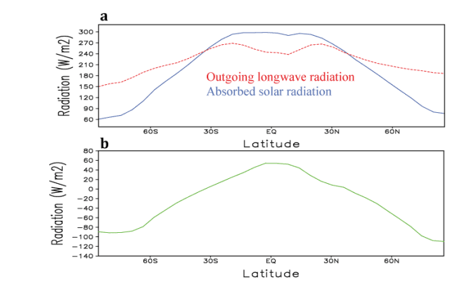incoming and outgoing radiation