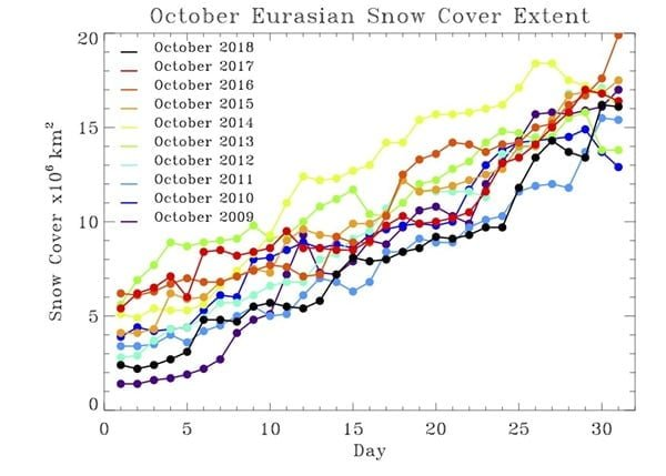 Sneeuwdek omvang in Eurazië tijdens oktober