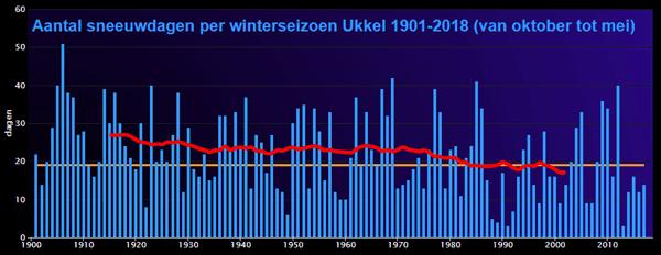 Evolutie van het aantal sneeuwdagen in Ukkel sinds 1900