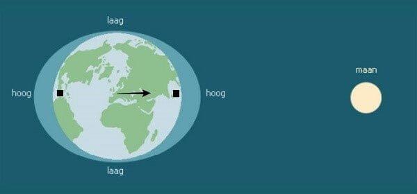 voorbeeld hoogwater in de benelux