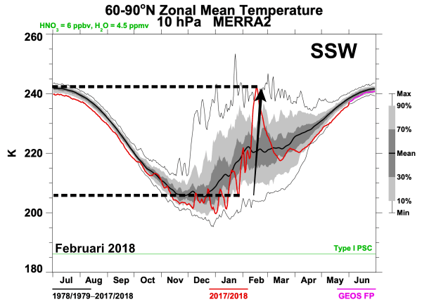Sudden Stratospheric Warming in februari 2018.
