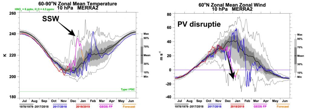 SSW en de PV disruptie (verzwakking die we nu meemaken).