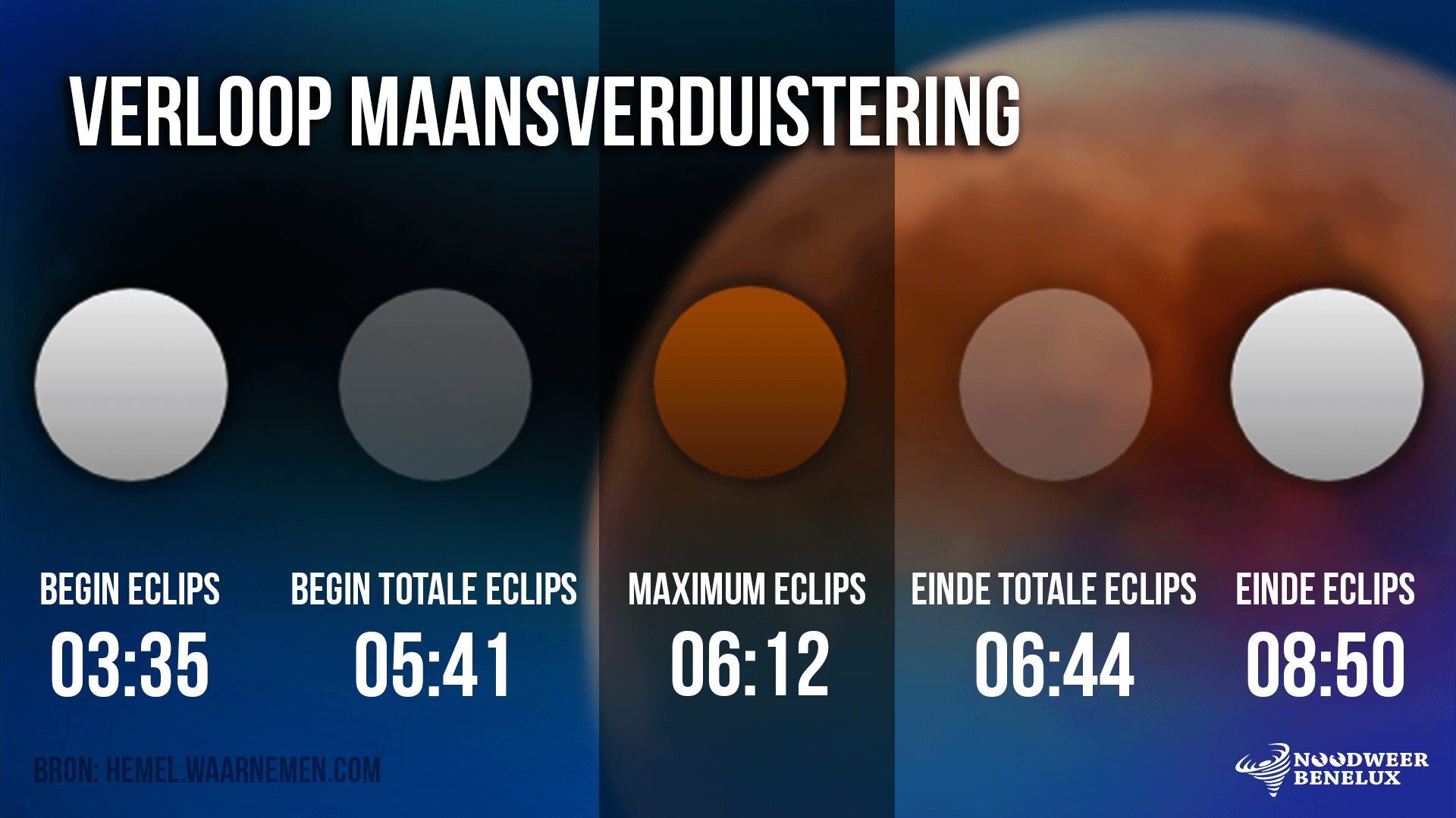 Het verloop van de totale maansverduistering van komende nacht. Het schouwspel begint om 03.35u en eindigt om 08.50u.