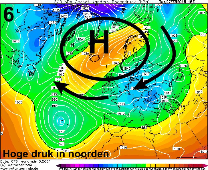 De luchtdruk stijgt in de noordelijke gebieden en het stromingspatroon draait om.