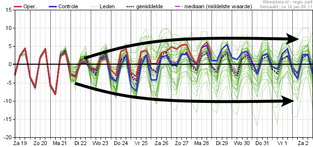 De pluim van het Europese weermodel deze ochtend toont de grote onzekerheid richting en na volgend weekend.