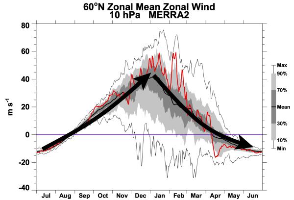 Het normale verloop van de windsnelheid van de Polar Vortex tijdens de winter.