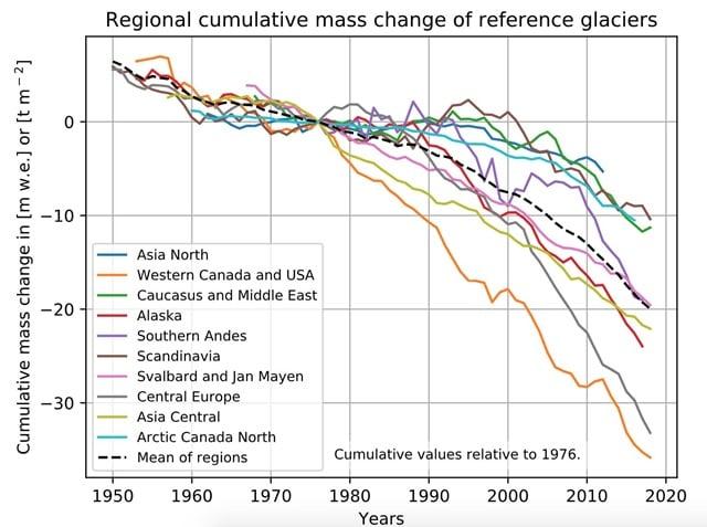 gletsjers evolutie