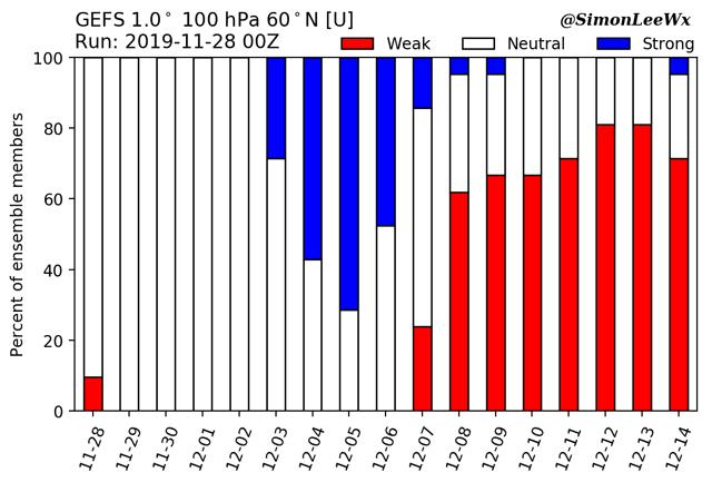 koppeling stratosfeer troposfeer GEFS